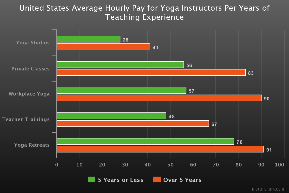 Here S How Much You Can Really Expect To Earn As A Yoga Instructor In 2019 Stretchtopia